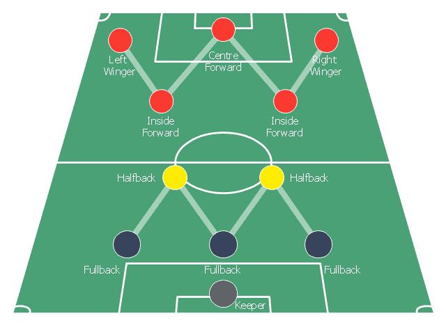cf trong bóng đá là gì, centre forward