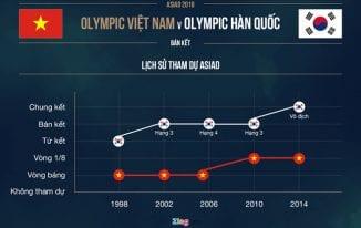 Hàn Quốc thắng ít nhất một bàn trước Olympic VN